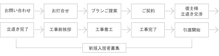 工事の流れ(1棟丸ごと『Re-スタイル』の場合)