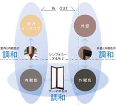 アルミと樹脂の複合サッシ
