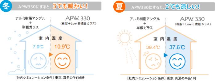 トリプルガラス樹脂窓 APW430